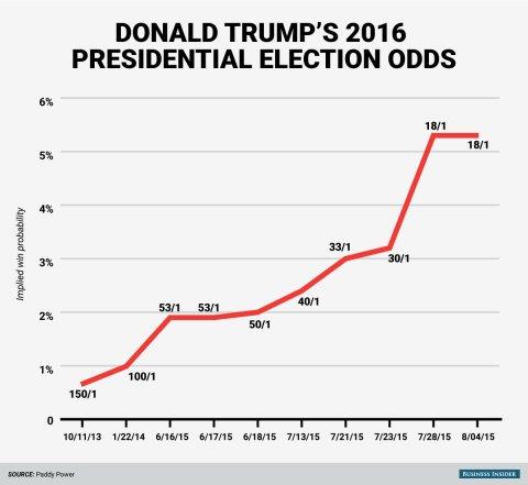 donald-trump-2016-odds